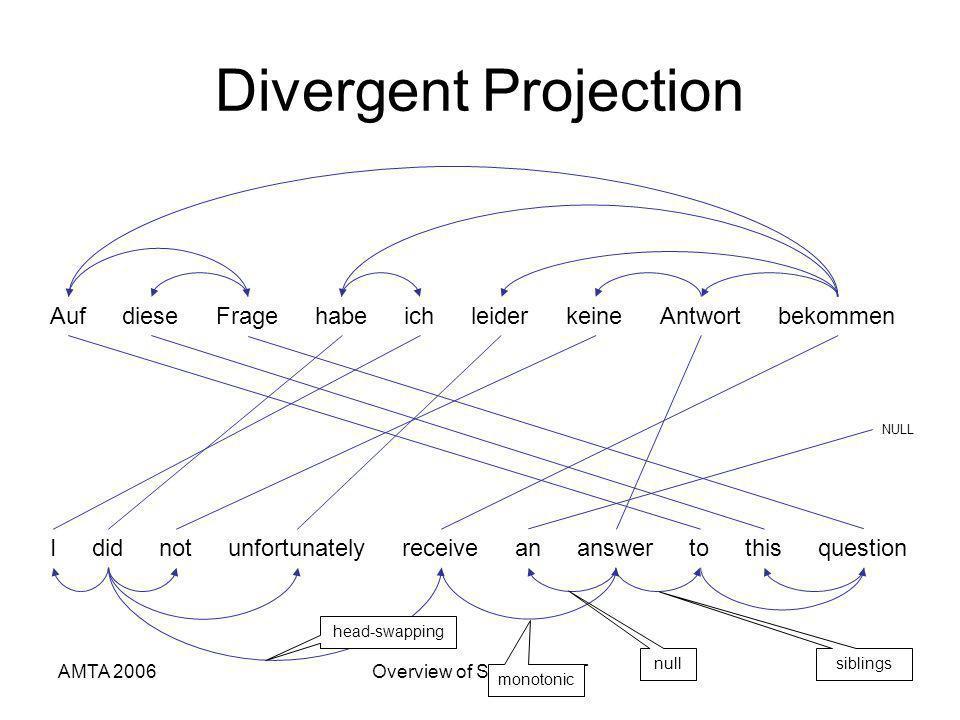 AMTA 2006Overview of Statistical MT38 Divergent Projection AufFragediesebekommenichhabeleiderAntwortkeine Ididnotunfortunatelyreceiveananswertothisquestion NULL monotonic null head-swapping siblings