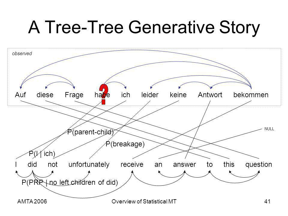 AMTA 2006Overview of Statistical MT41 A Tree-Tree Generative Story observed AufFragediesebekommenichleiderAntwortkeine Ididnotunfortunatelyreceiveananswertothisquestion NULL habe P(parent-child) P(PRP | no left children of did) P(I | ich) P(breakage)