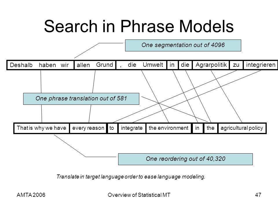 AMTA 2006Overview of Statistical MT47 Search in Phrase Models Deshalbhabenwirallen Grund,dieUmweltindieAgrarpolitikzuintegrieren That is why we haveev