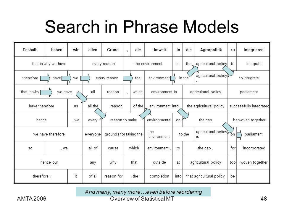 AMTA 2006Overview of Statistical MT48 Search in Phrase Models DeshalbhabenwirallenGrund,dieUmweltindieAgrarpolitikzuintegrieren that is why we haveeve