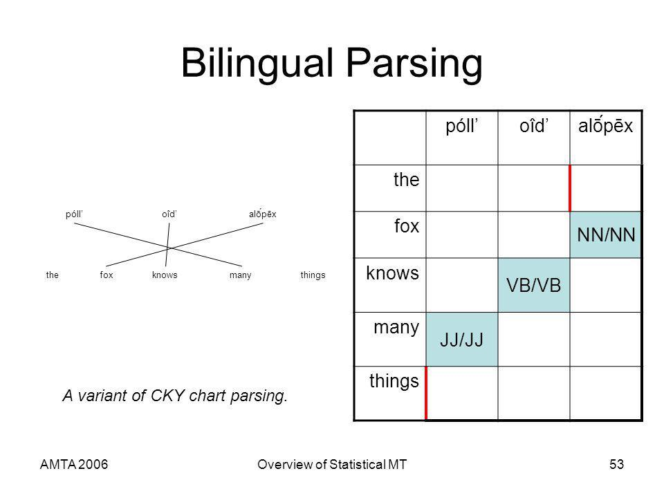 AMTA 2006Overview of Statistical MT53 Bilingual Parsing pólloîdoîdalṓpēx the fox NN/NN knows VB/VB many JJ/JJ things pólloîdalṓpēx thefoxknowsmanythings A variant of CKY chart parsing.