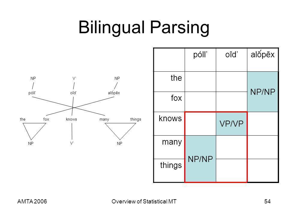 AMTA 2006Overview of Statistical MT54 Bilingual Parsing pólloîdoîdalṓpēx the NP/NP fox knows VP/VP many NP/NP things pólloîdalṓpēx thefoxknowsmanythings NP V V