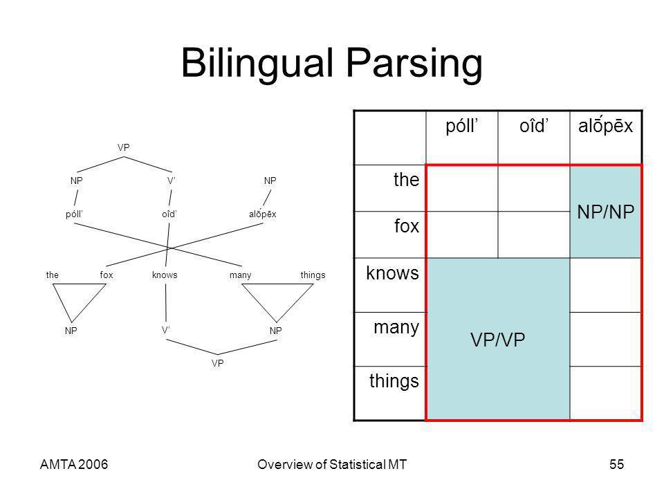 AMTA 2006Overview of Statistical MT55 Bilingual Parsing pólloîdoîdalṓpēx the NP/NP fox knows VP/VP many things pólloîdalṓpēx thefoxknowsmanythings NP V V VP
