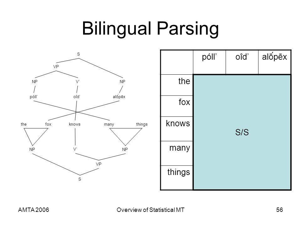 AMTA 2006Overview of Statistical MT56 Bilingual Parsing pólloîdoîdalṓpēx the S/S fox knows many things pólloîdalṓpēx thefoxknowsmanythings NP V V VP S S