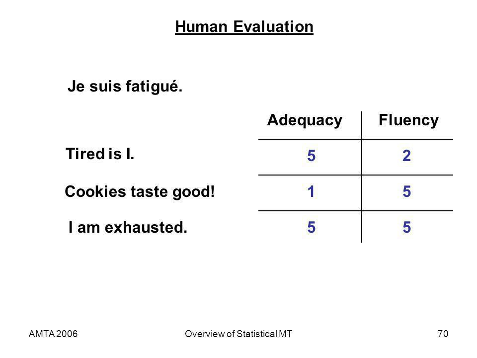 AMTA 2006Overview of Statistical MT70 Human Evaluation Je suis fatigué. Tired is I. Cookies taste good! I am exhausted. AdequacyFluency 5 1 5 2 5 5