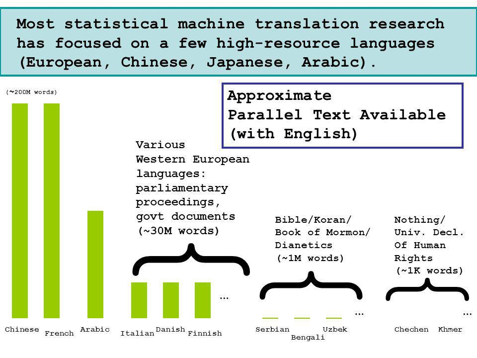 AMTA 2006Overview of Statistical MT8 u Most statistical machine translation research has focused on a few high-resource languages (European, Chinese, Japanese, Arabic).