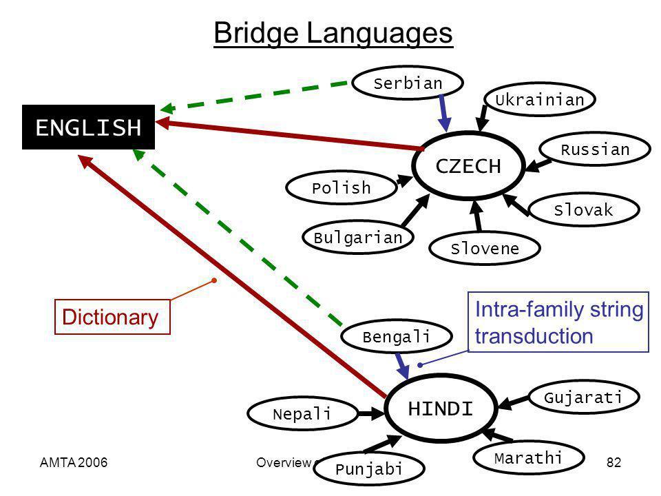 AMTA 2006Overview of Statistical MT82 Bridge Languages Punjabi Gujarati Ukrainian Serbian Slovene Bulgarian Nepali Marathi Bengali HINDI Polish Russian Slovak CZECH ENGLISH Dictionary Intra-family string transduction