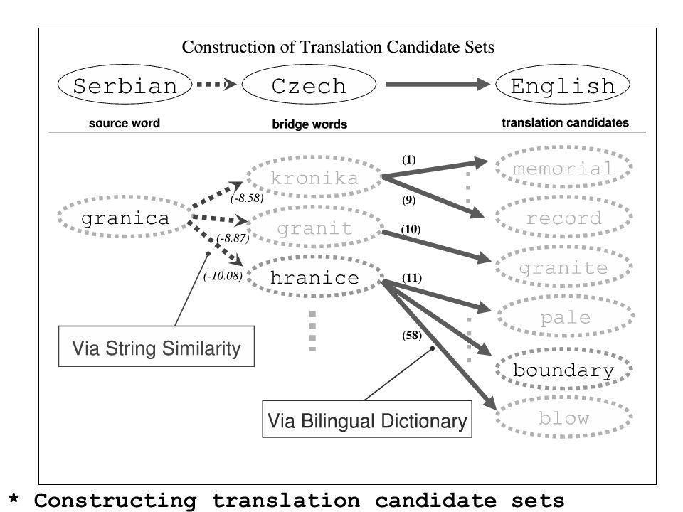AMTA 2006Overview of Statistical MT83 * Constructing translation candidate sets