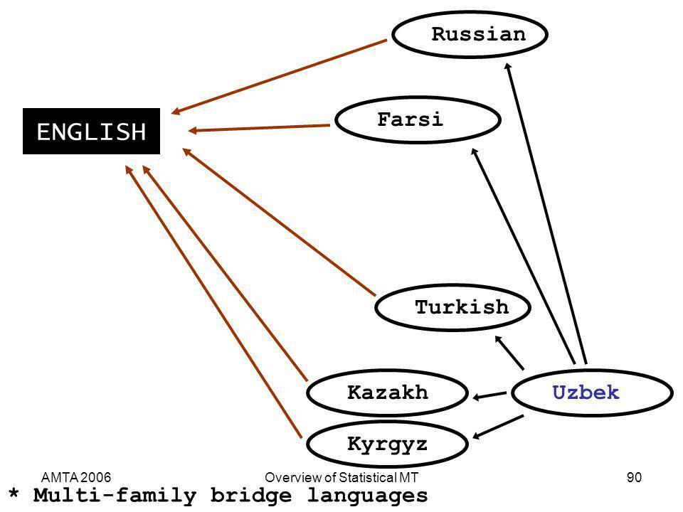 AMTA 2006Overview of Statistical MT90 UzbekTurkishKazakhKyrgyzFarsiRussian ENGLISH * Multi-family bridge languages