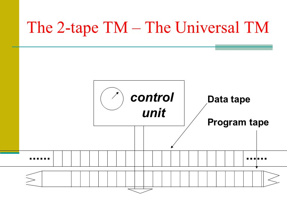 The 2-tape TM – The Universal TM control unit Data tape Program tape......