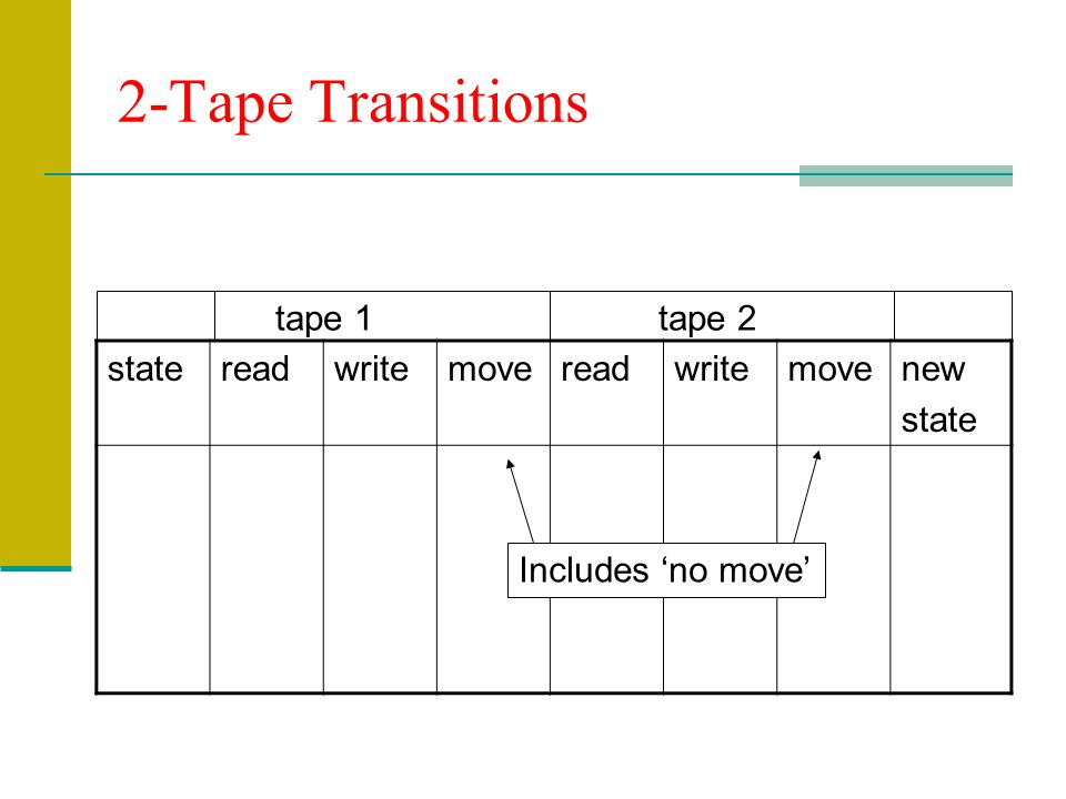 2-Tape Transitions statereadwritemovereadwritemovenew state tape 1 tape 2 Includes no move