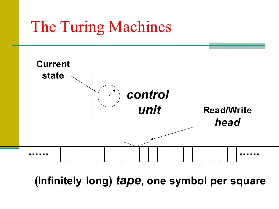 The Turing Machines (Infinitely long) tape, one symbol per square control unit Current state Read/Write head......