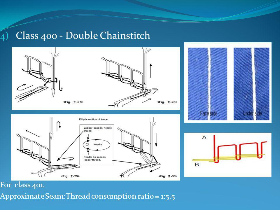 4) Class 400 - Double Chainstitch For class 401. Approximate Seam:Thread consumption ratio = 1:5.5