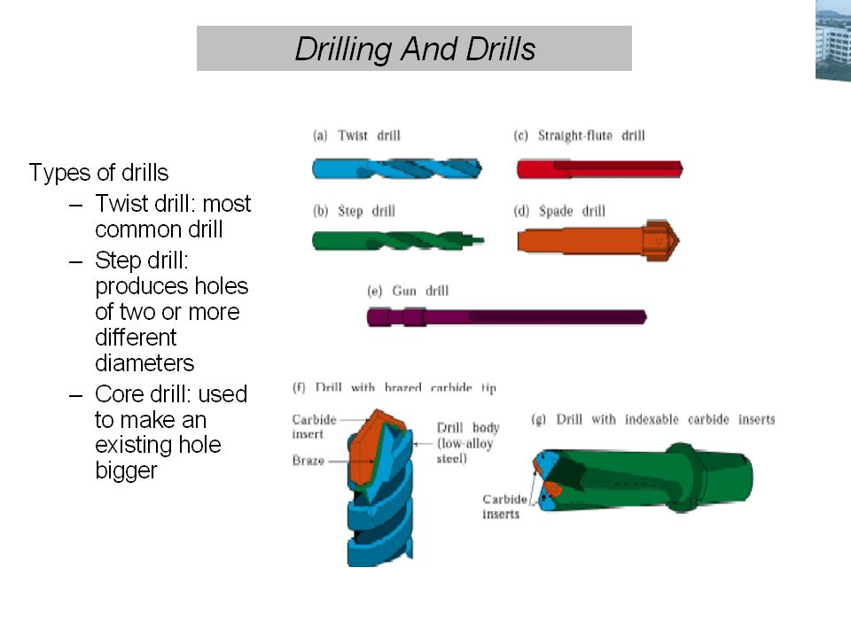 Types of cutters Combined Countersinks and central drill :- Special drilling tool to start the hole accurately.