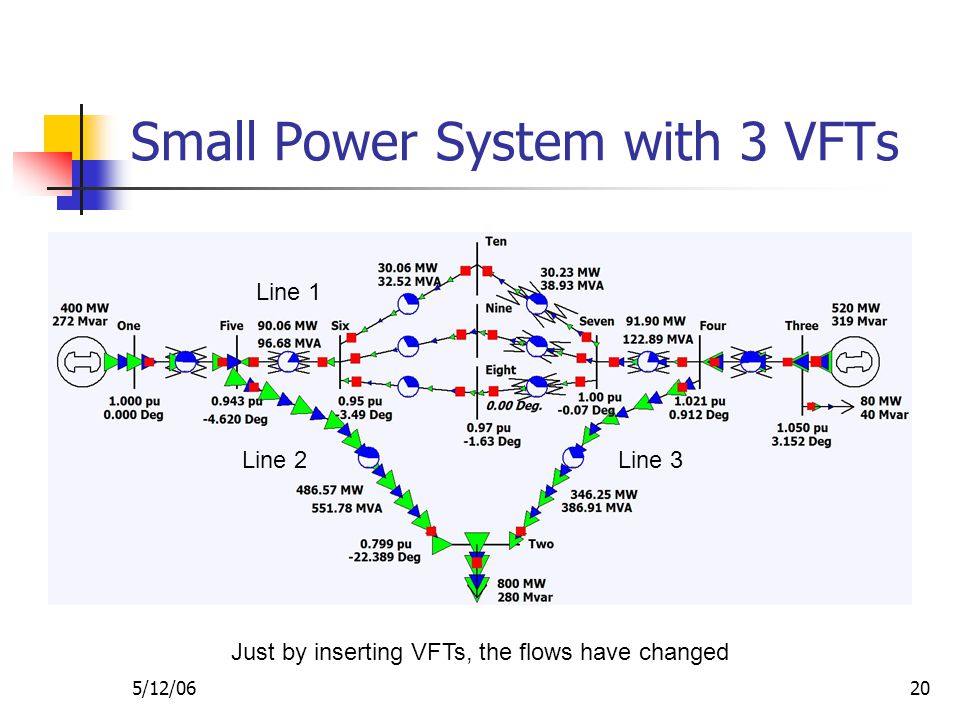 5/12/0620 Small Power System with 3 VFTs Line 1 Line 2Line 3 Just by inserting VFTs, the flows have changed