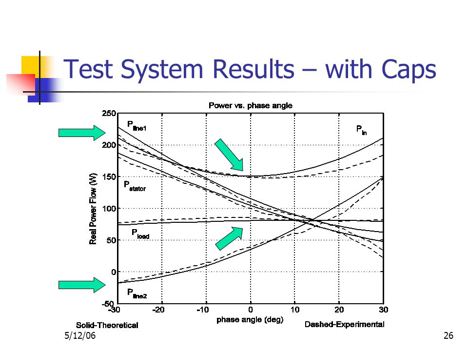 5/12/0626 Test System Results – with Caps
