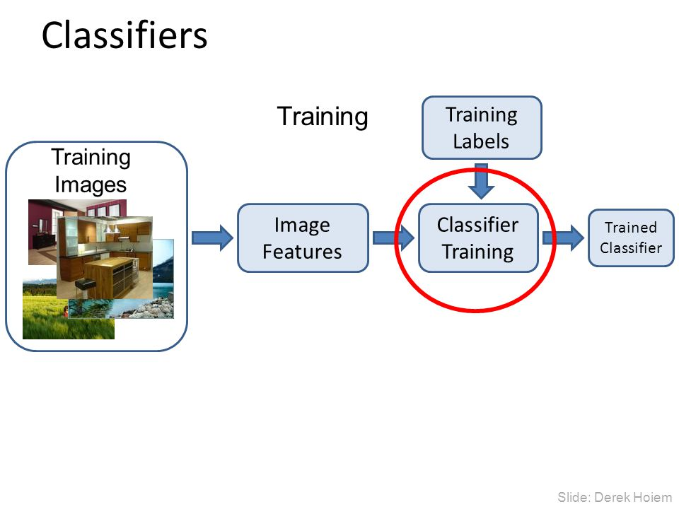 Classifiers Training Labels Training Images Classifier Training Training Image Features Trained Classifier Slide: Derek Hoiem