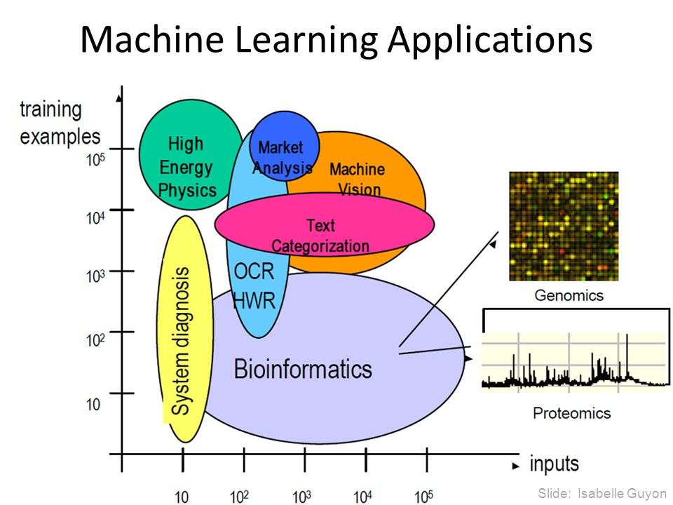 Machine Learning Applications Slide: Isabelle Guyon