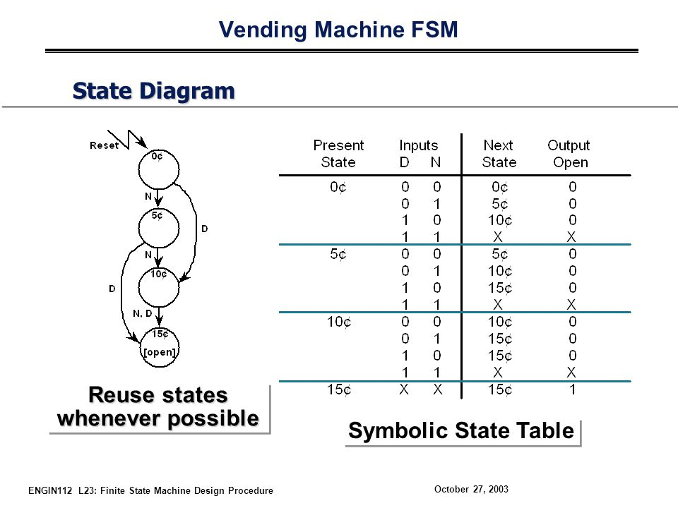 ENGIN112 L23: Finite State Machine Design Procedure October 27, 2003 Vending Machine FSM State Diagram Reuse states whenever possible Reuse states whenever possible Symbolic State Table