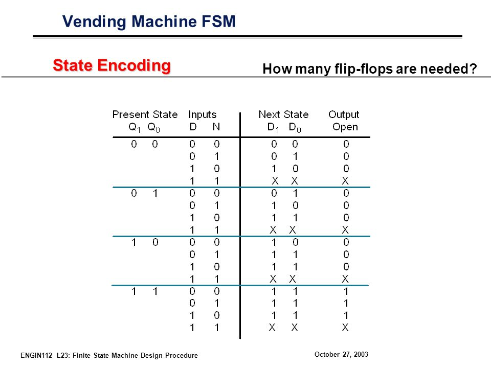 ENGIN112 L23: Finite State Machine Design Procedure October 27, 2003 Vending Machine FSM State Encoding How many flip-flops are needed