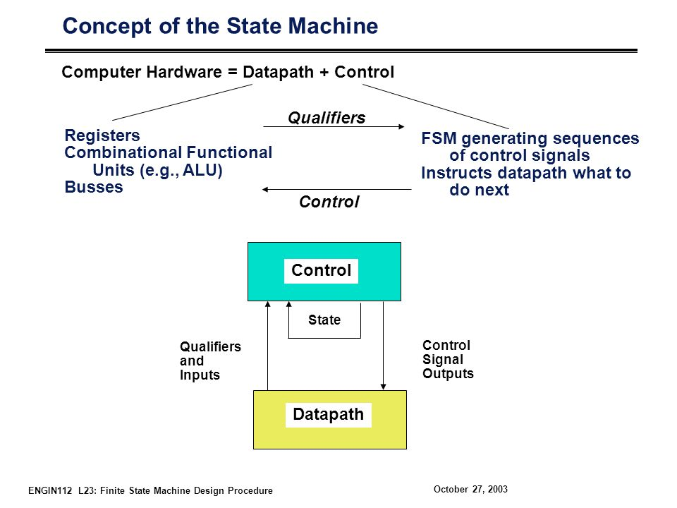 ENGIN112 L23: Finite State Machine Design Procedure October 27, 2003 Concept of the State Machine Computer Hardware = Datapath + Control Registers Combinational Functional Units (e.g., ALU) Busses FSM generating sequences of control signals Instructs datapath what to do next Qualifiers Control Datapath State Control Signal Outputs Qualifiers and Inputs