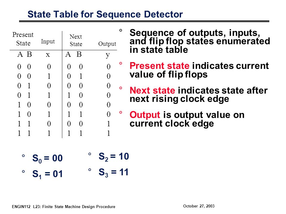 ENGIN112 L23: Finite State Machine Design Procedure October 27, 2003 State Table for Sequence Detector °Sequence of outputs, inputs, and flip flop states enumerated in state table °Present state indicates current value of flip flops °Next state indicates state after next rising clock edge °Output is output value on current clock edge Present State Next State A B x A B y Output Input °S 0 = 00 °S 1 = 01 °S 2 = 10 °S 3 = 11