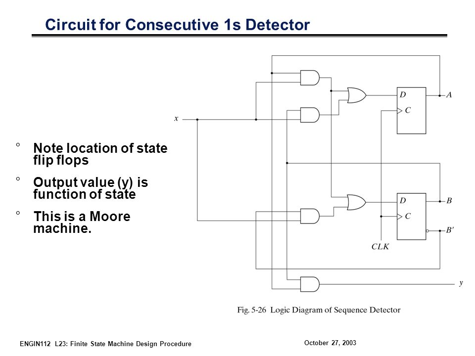 ENGIN112 L23: Finite State Machine Design Procedure October 27, 2003 Circuit for Consecutive 1s Detector °Note location of state flip flops °Output value (y) is function of state °This is a Moore machine.