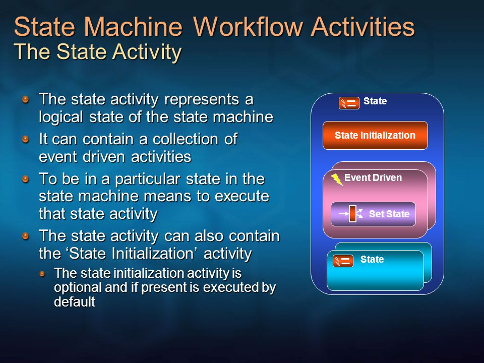 State Machine Workflow Activities The State Activity The state activity represents a logical state of the state machine It can contain a collection of event driven activities To be in a particular state in the state machine means to execute that state activity The state activity can also contain the State Initialization activity The state initialization activity is optional and if present is executed by default Event Driven State Initialization State Set State State