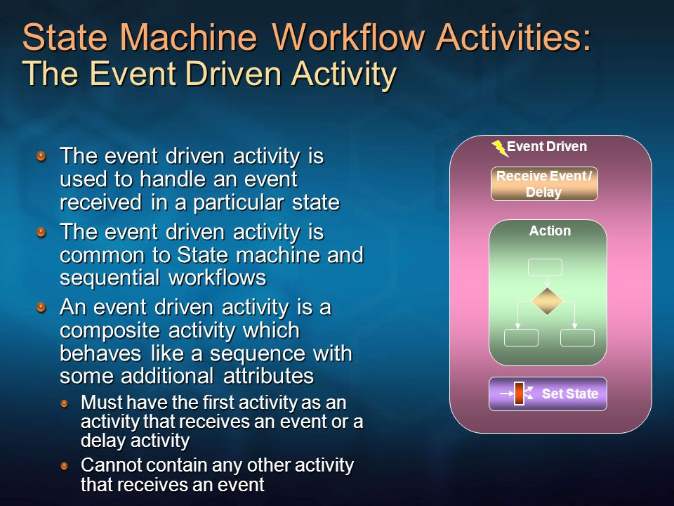 State Machine Workflow Activities: The Event Driven Activity The event driven activity is used to handle an event received in a particular state The e