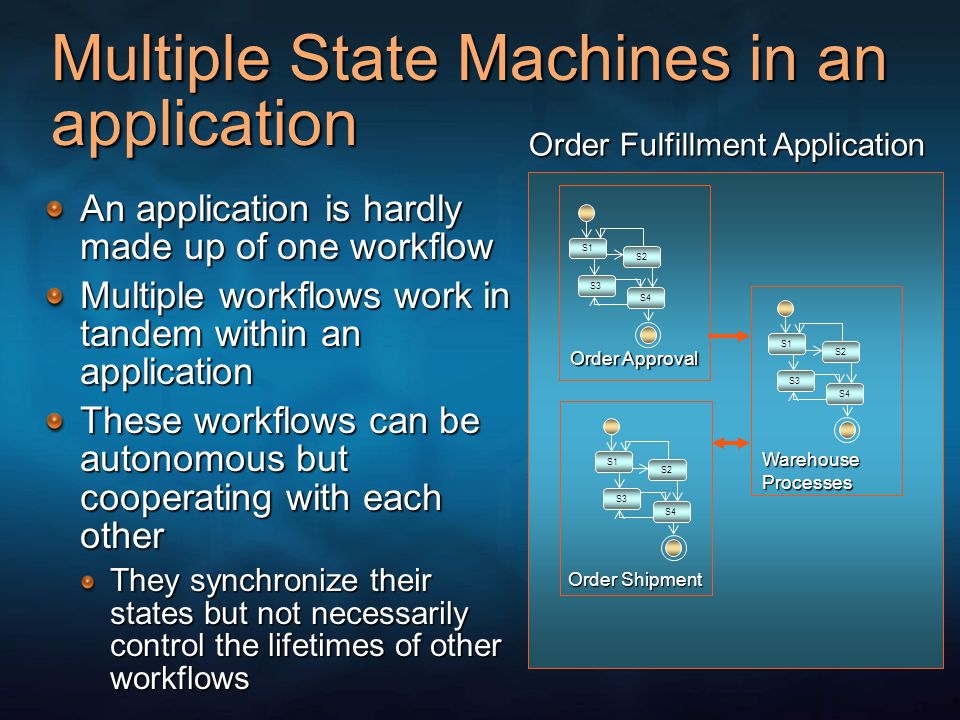 Multiple State Machines in an application An application is hardly made up of one workflow Multiple workflows work in tandem within an application These workflows can be autonomous but cooperating with each other They synchronize their states but not necessarily control the lifetimes of other workflows Order Fulfillment Application S1 S2 S3 S4 S1 S2 S3 S4 S1 S2 S3 S4 Order Approval Order Shipment WarehouseProcesses