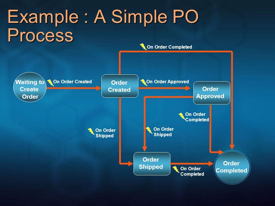 Agenda State Machine Workflow Introduction Building State Machine Workflows Recursive Composition Skip and Rework Pattern Additional State Machine Patterns SummaryQ&A