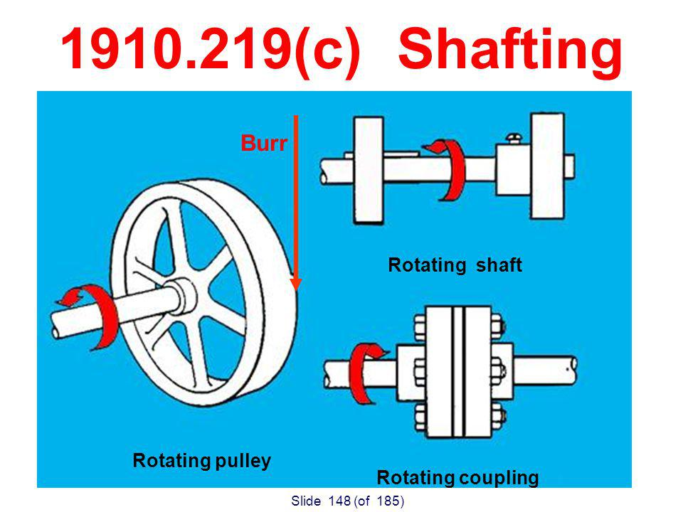 Slide 148 (of 185) 1910.219(c) Shafting Rotating pulley Rotating shaft Rotating coupling Burr