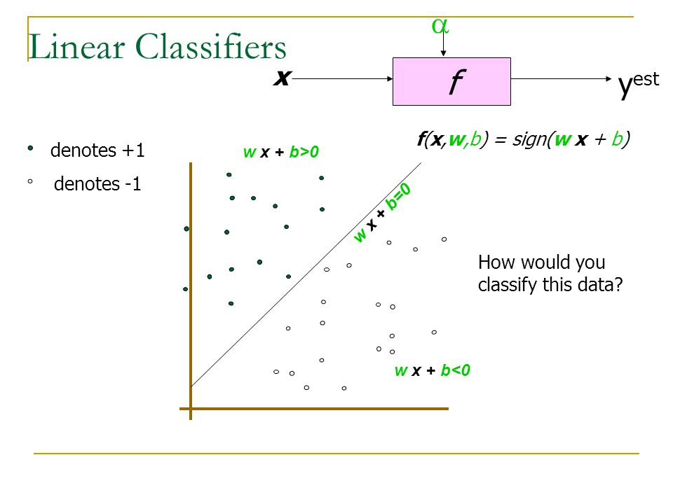 Linear Classifiers f x y est denotes +1 denotes -1 f(x,w,b) = sign(w x + b) How would you classify this data?