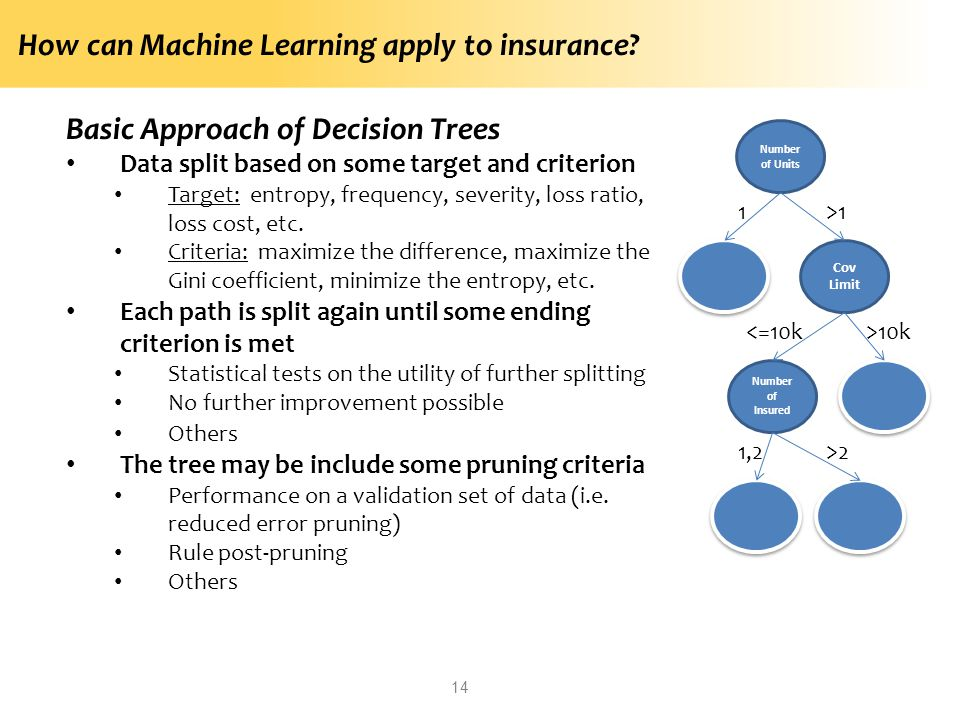 How can Machine Learning apply to insurance? Basic Approach of Decision Trees Data split based on some target and criterion Target: entropy, frequency