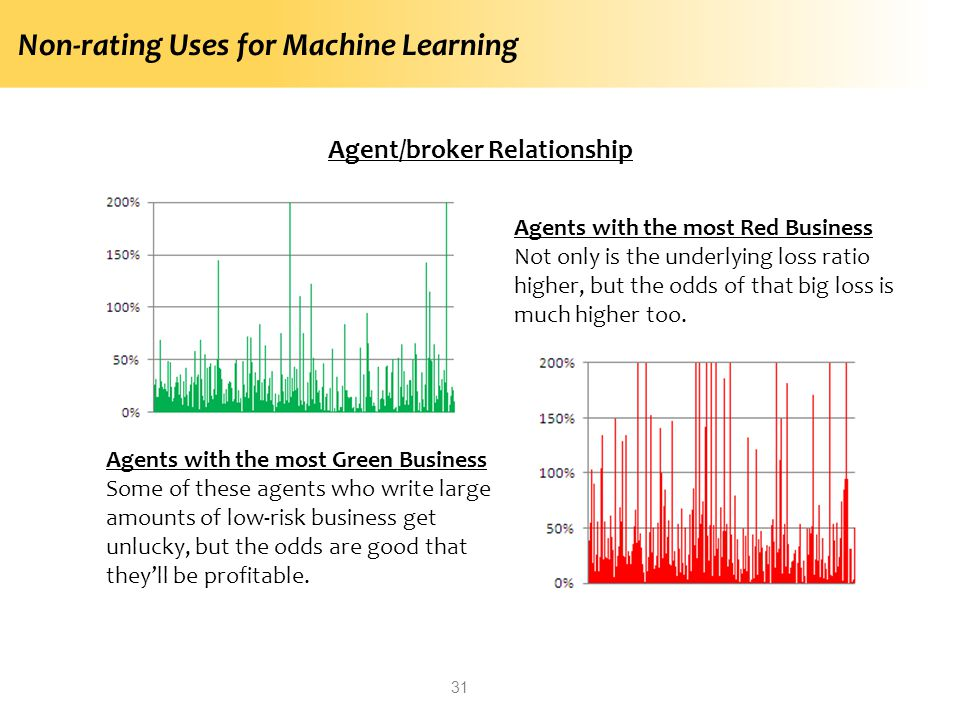 Non-rating Uses for Machine Learning 31 Agent/broker Relationship Agents with the most Green Business Some of these agents who write large amounts of