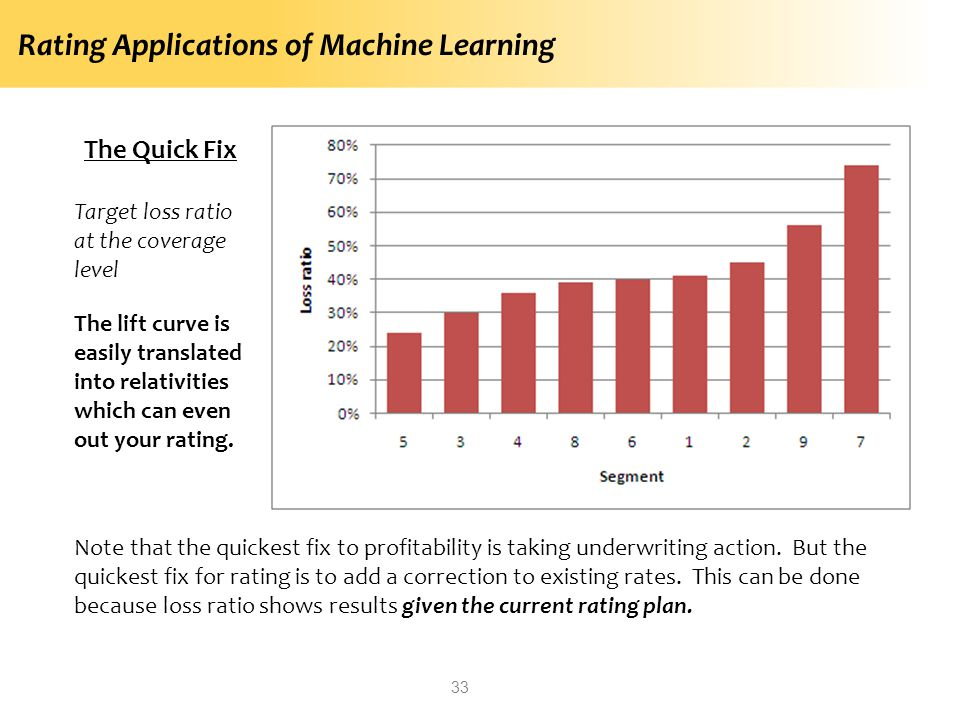 Rating Applications of Machine Learning 33 The Quick Fix Target loss ratio at the coverage level The lift curve is easily translated into relativities