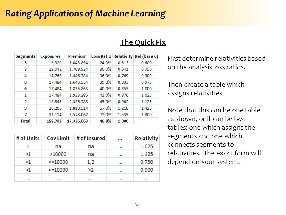 Rating Applications of Machine Learning 34 The Quick Fix First determine relativities based on the analysis loss ratios. Then create a table which ass