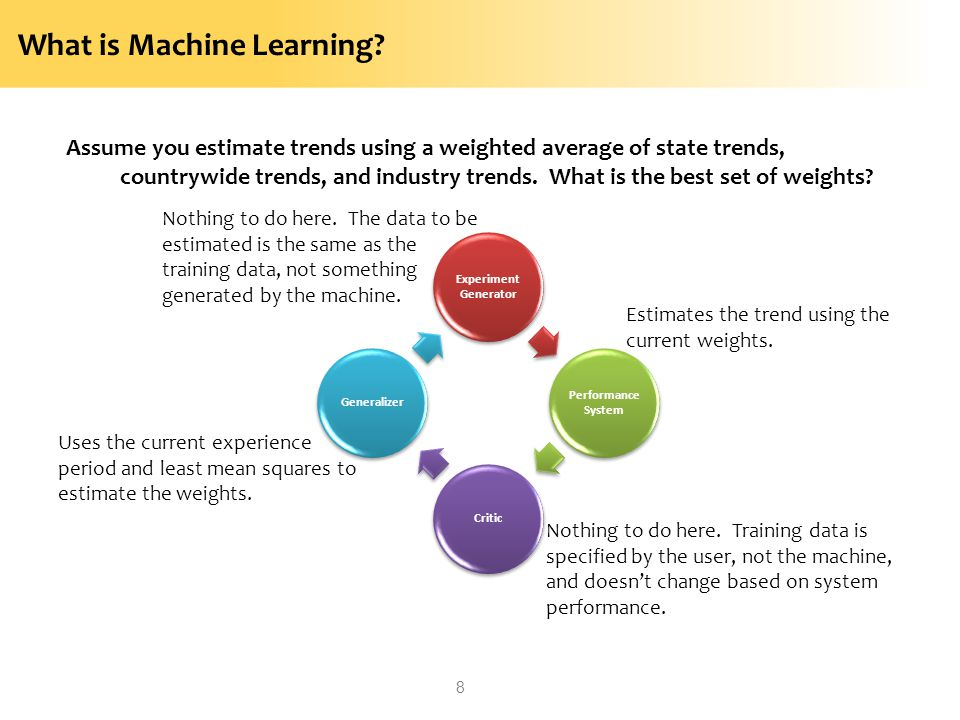 What is Machine Learning? Assume you estimate trends using a weighted average of state trends, countrywide trends, and industry trends. What is the be