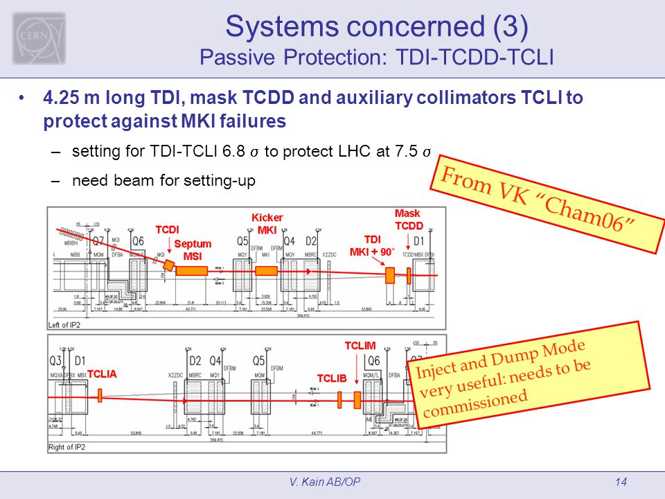 V. Kain AB/OP14 Systems concerned (3) Passive Protection: TDI-TCDD-TCLI 4.25 m long TDI, mask TCDD and auxiliary collimators TCLI to protect against M