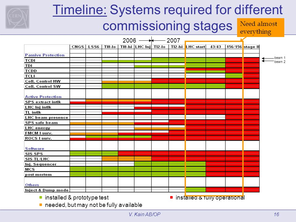 V. Kain AB/OP16 Timeline: Systems required for different commissioning stages installed & prototype test needed, but may not be fully available instal