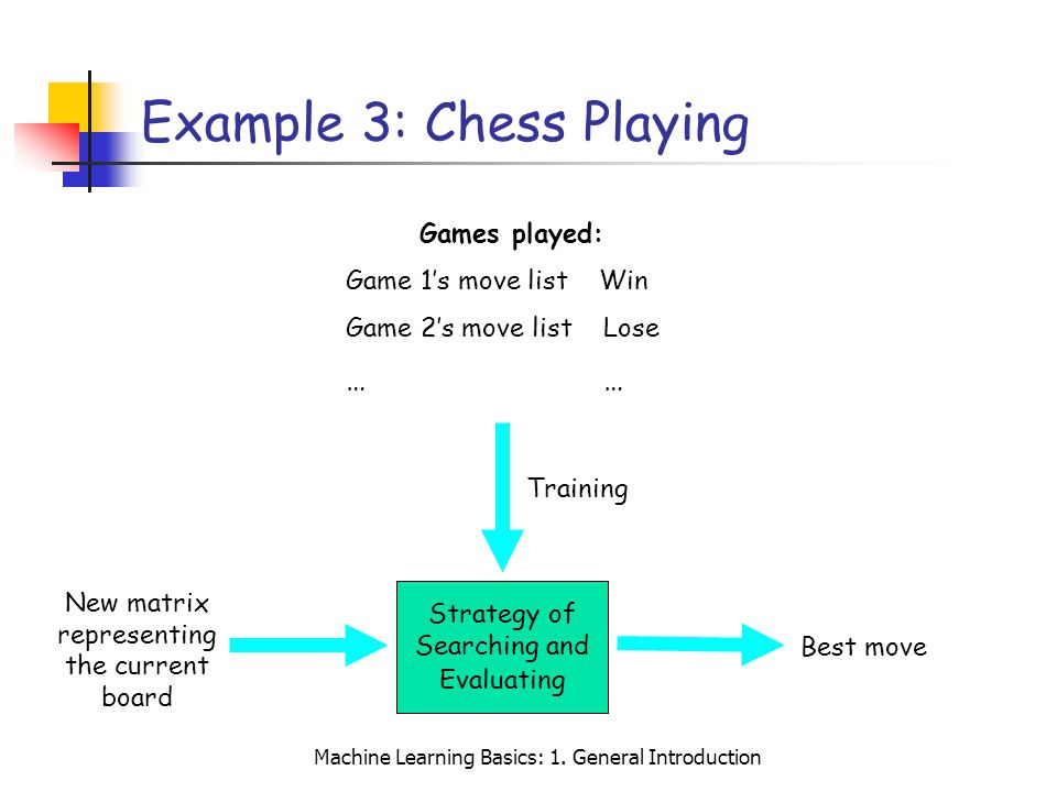 Machine Learning Basics: 1. General Introduction Example 3: Chess Playing Strategy of Searching and Evaluating New matrix representing the current boa