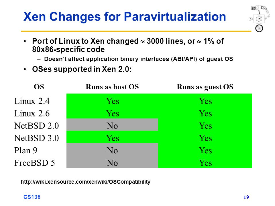 CS136 19 Xen Changes for Paravirtualization Port of Linux to Xen changed 3000 lines, or 1% of 80x86-specific code –Doesnt affect application binary in