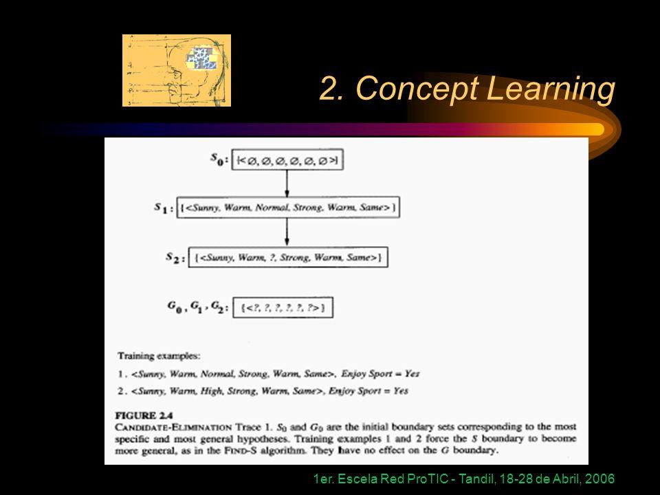 1er. Escela Red ProTIC - Tandil, 18-28 de Abril, 2006 2. Concept Learning
