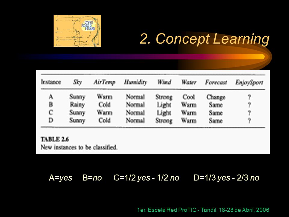 1er. Escela Red ProTIC - Tandil, 18-28 de Abril, 2006 2. Concept Learning A=yes B=no C=1/2 yes - 1/2 noD=1/3 yes - 2/3 no