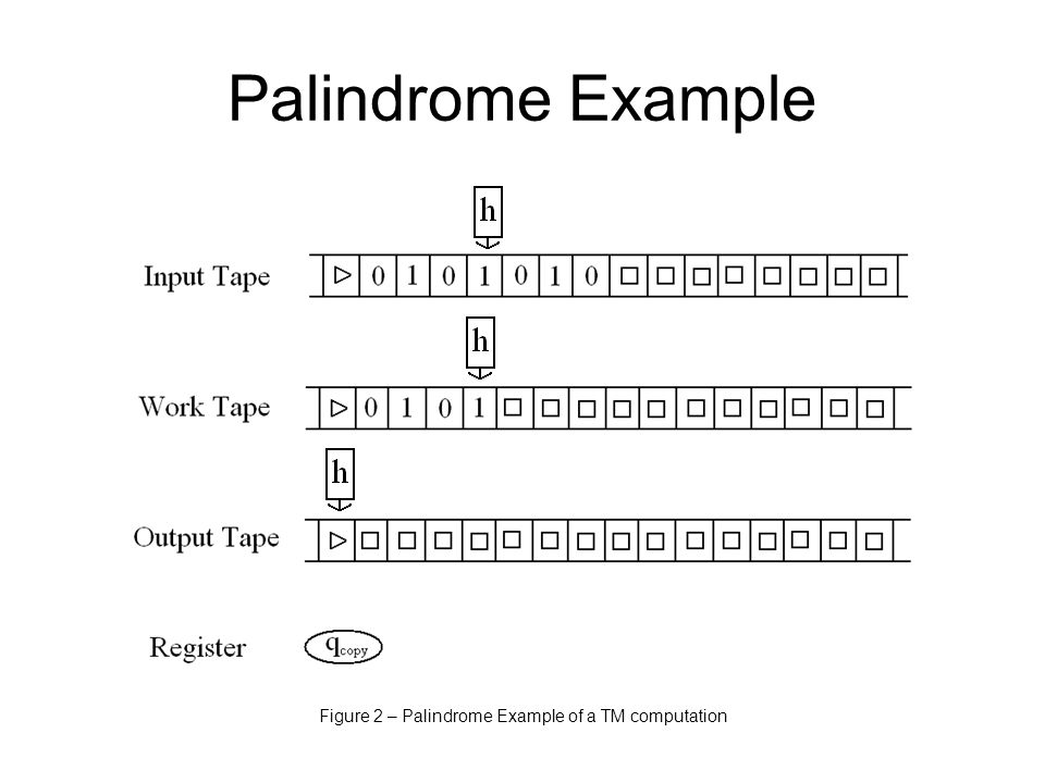Palindrome Example Figure 2 – Palindrome Example of a TM computation
