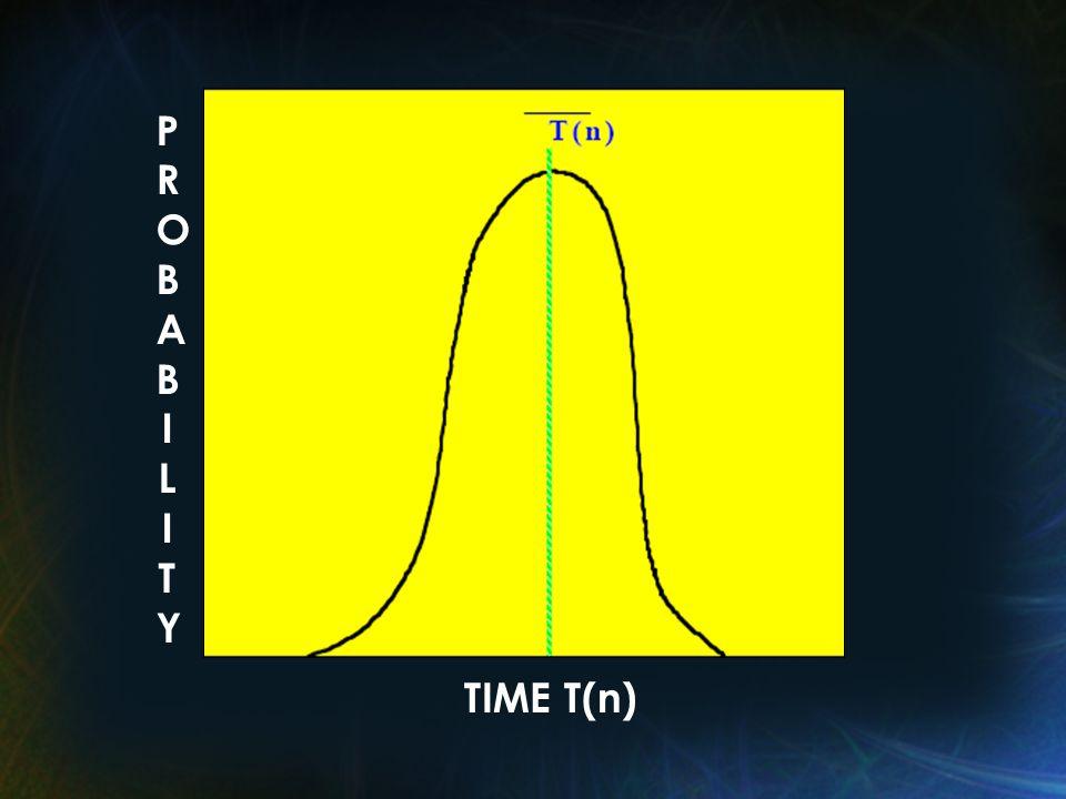 PROBABILITYPROBABILITY TIME T(n)