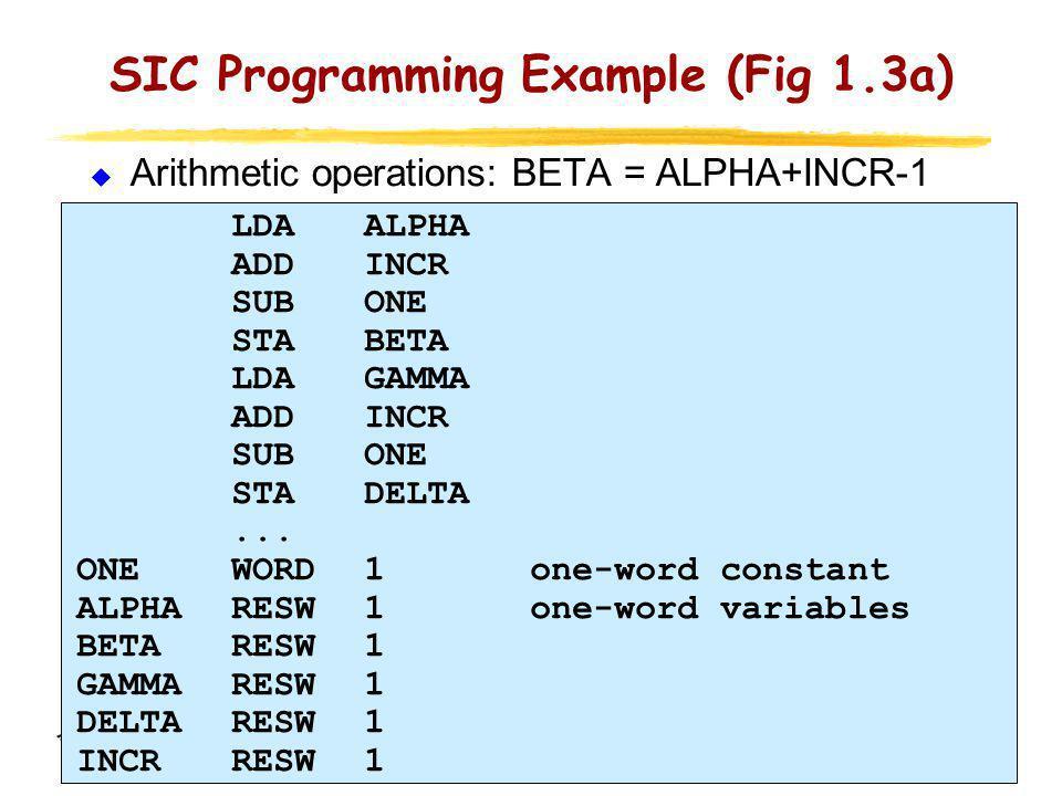 11 SIC Programming Example (Fig 1.3a) Arithmetic operations: BETA = ALPHA+INCR-1 LDAALPHA ADD INCR SUBONE STABETA LDAGAMMA ADDINCR SUBONE STADELTA...