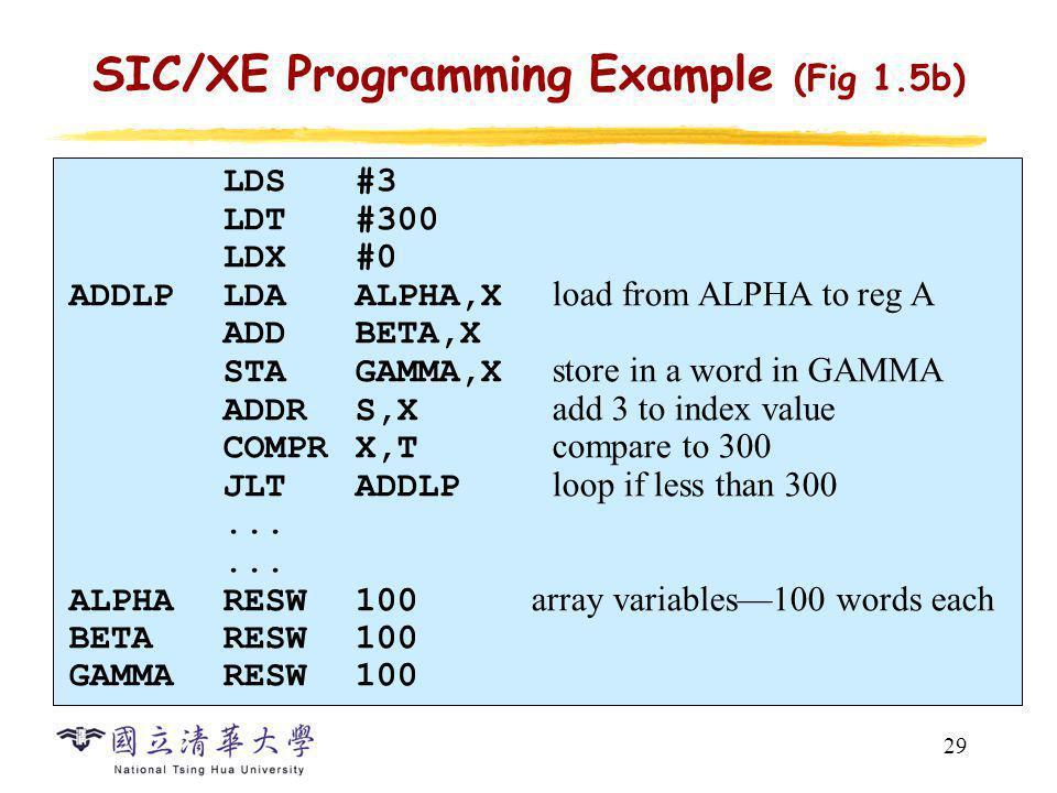 29 SIC/XE Programming Example (Fig 1.5b) LDS#3 LDT#300 LDX#0 ADDLPLDAALPHA,X load from ALPHA to reg A ADDBETA,X STAGAMMA,X store in a word in GAMMA AD