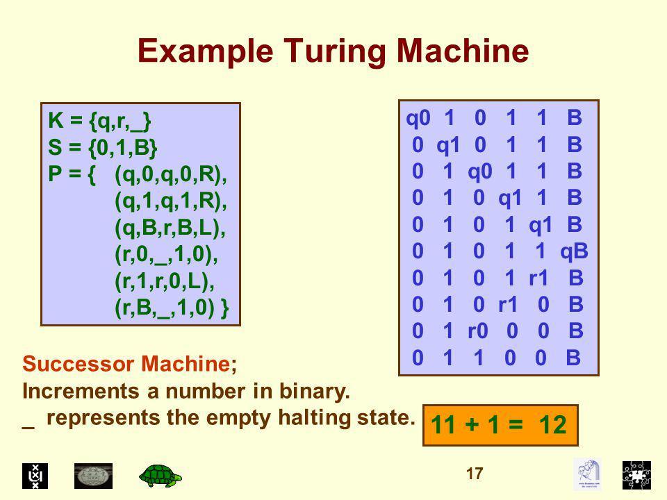 Example Turing Machine K = {q,r,_} S = {0,1,B} P = { (q,0,q,0,R), (q,1,q,1,R), (q,B,r,B,L), (r,0,_,1,0), (r,1,r,0,L), (r,B,_,1,0) } q0 1 0 1 1 B 0 q1 0 1 1 B 0 1 q0 1 1 B 0 1 0 q1 1 B 0 1 0 1 q1 B 0 1 0 1 1 qB 0 1 0 1 r1 B 0 1 0 r1 0 B 0 1 r0 0 0 B 0 1 1 0 0 B Successor Machine; Increments a number in binary.