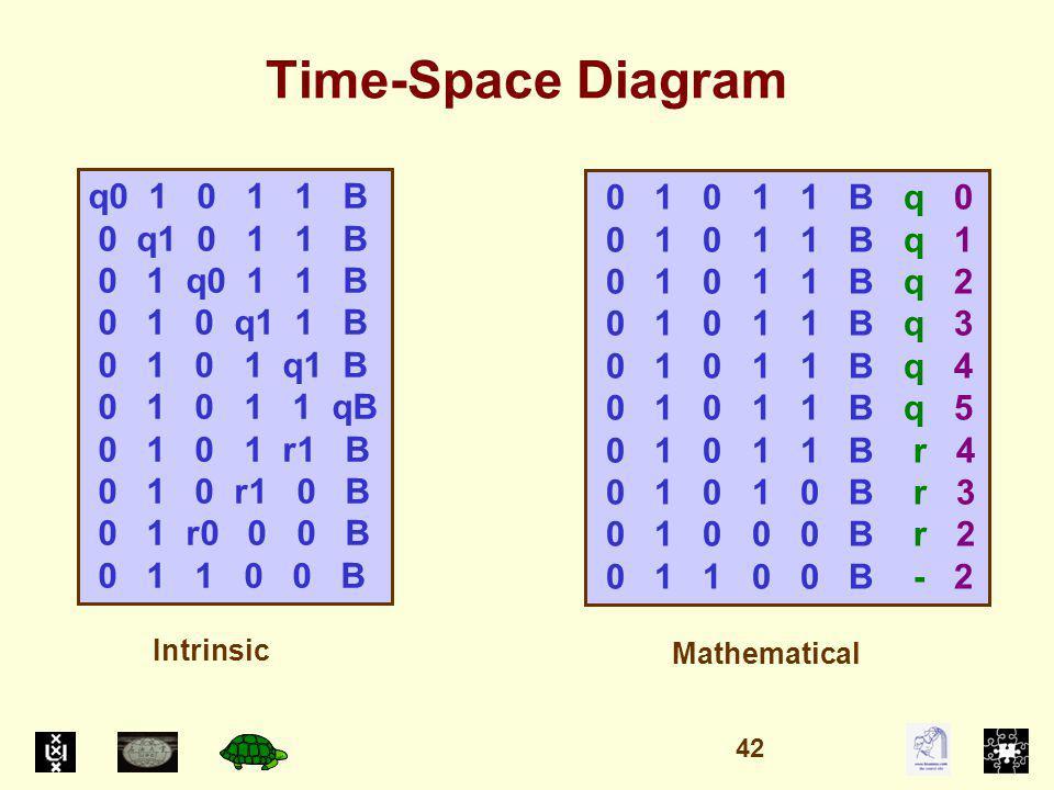 Time-Space Diagram q0 1 0 1 1 B 0 q1 0 1 1 B 0 1 q0 1 1 B 0 1 0 q1 1 B 0 1 0 1 q1 B 0 1 0 1 1 qB 0 1 0 1 r1 B 0 1 0 r1 0 B 0 1 r0 0 0 B 0 1 1 0 0 B 0 1 0 1 1 B q 0 0 1 0 1 1 B q 1 0 1 0 1 1 B q 2 0 1 0 1 1 B q 3 0 1 0 1 1 B q 4 0 1 0 1 1 B q 5 0 1 0 1 1 B r 4 0 1 0 1 0 B r 3 0 1 0 0 0 B r 2 0 1 1 0 0 B - 2 Intrinsic Mathematical 42